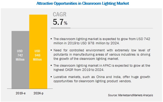 Cleanroom Lighting Market