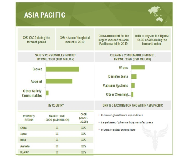 Cleanroom Technologies Market By Region
