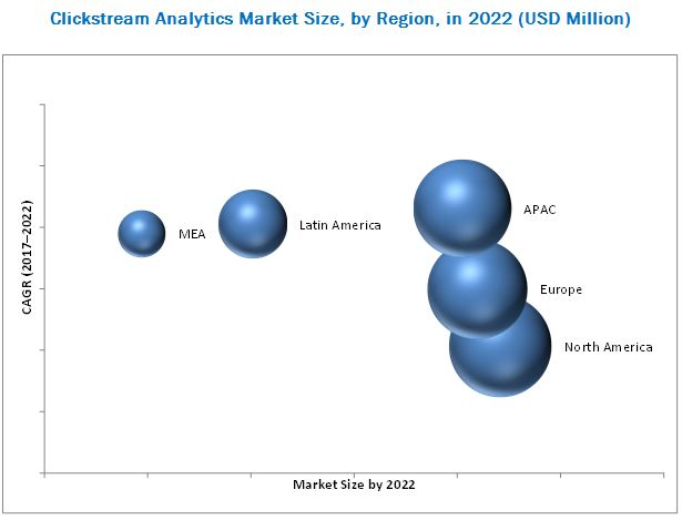 Clickstream Analytics Market