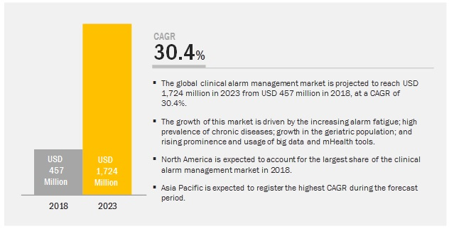 Clinical Alarm Management Market