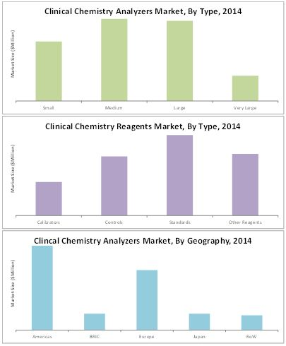 Clinical Chemistry Analyzer Market
