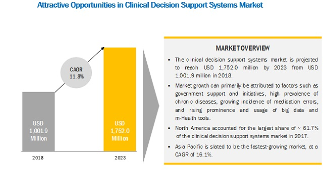 Clinical Decision Support Systems Market by region, 2023