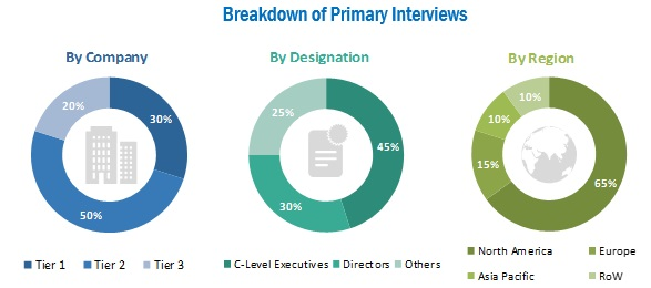 Mid-Revenue Cycle Management/Clinical Documentation Improvement Market