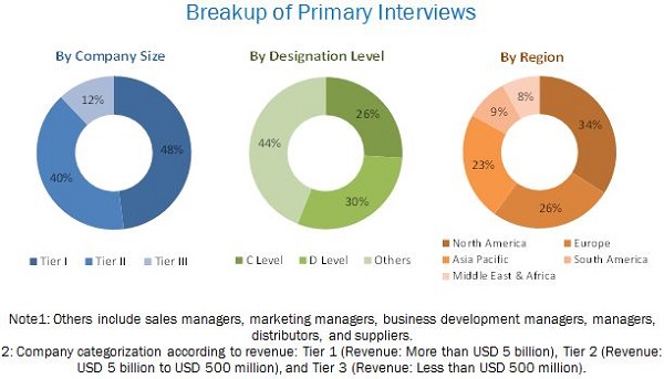 Clinical Laboratory Services Market- Breakup of Primary Interviews