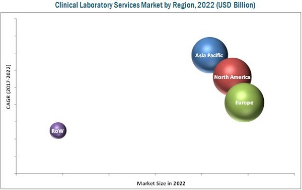 Clinical Laboratory Services Market, by Region, 2022
