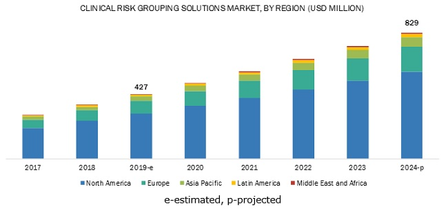 Clinical Risk Grouping Solutions Market