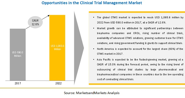 Clinical Trial Management Systems Market, CTMS Market