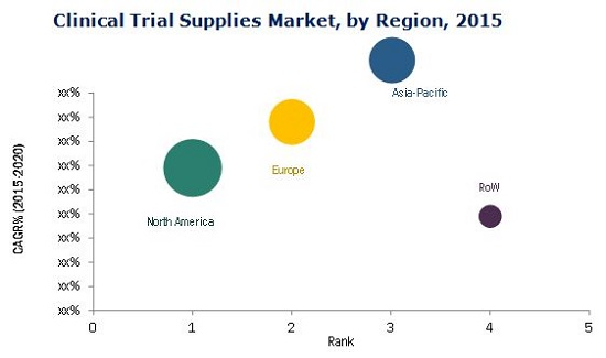 Clinical Trial Supplies Market