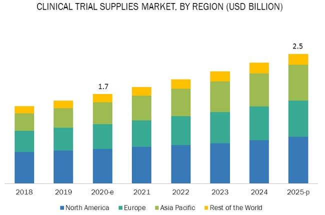 Clinical Trial Supplies Market