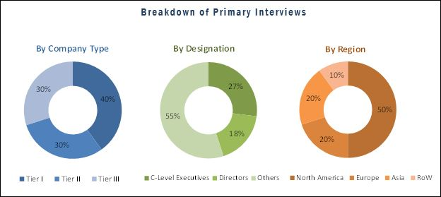 Clinical Trial Imaging Market - Breakdown of Primary Interviews