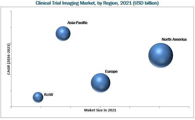 Clinical Trial Imaging Services Market, by Region, 2021 (USD billion)