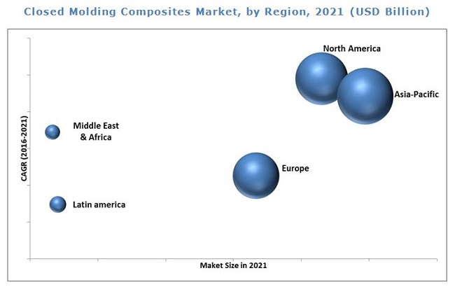 Closed Molding Composites Market