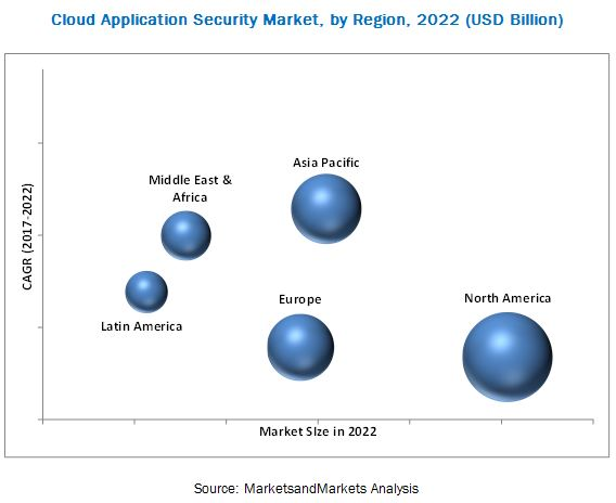 Cloud Application Security Market