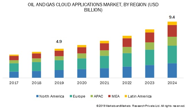 Oil and Gas Cloud Applications Market
