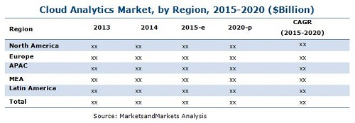 Cloud Analytics Market
