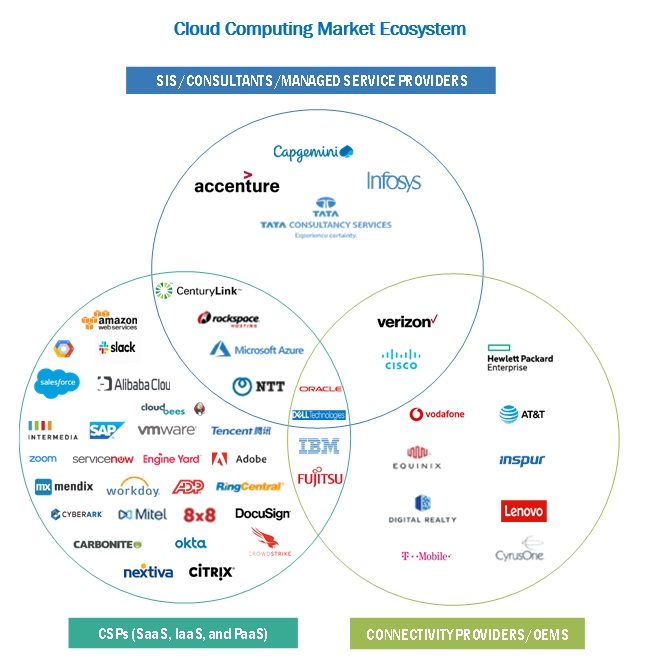Cloud Computing Market Ecosystem