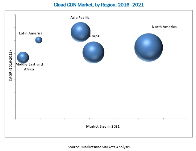 Cloud Content Delivery Network (CDN) Market