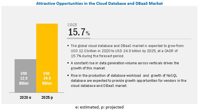 Cloud Database and DBaaS Market by Solution & Services - 2025 | MarketsandMarkets