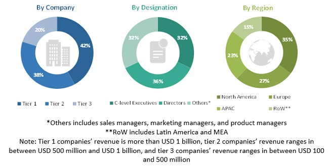 Cloud Database and DBaaS Market
