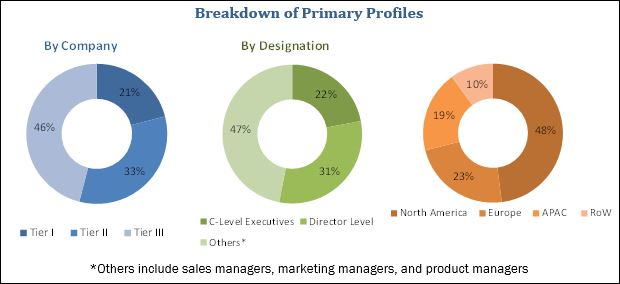 Cloud Endpoint Protection Market