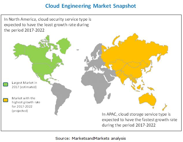 Cloud Engineering Market