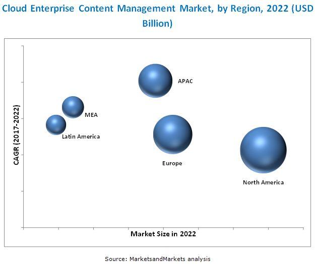 Cloud Enterprise Content Management Market