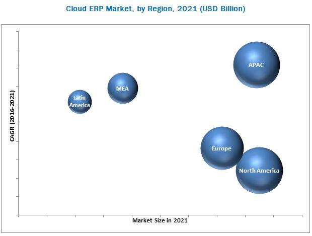 Cloud ERP Market
