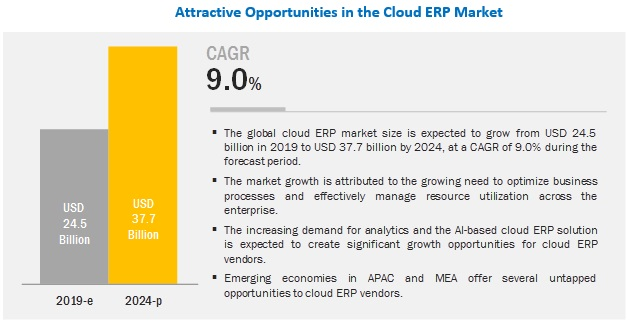 Cloud ERP Market