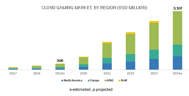 Cloud Gaming Market