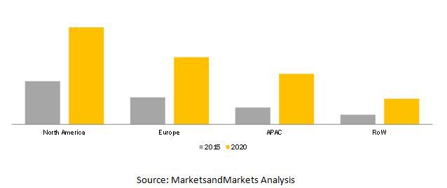 Cloud High Performance Computing (HPC) Market