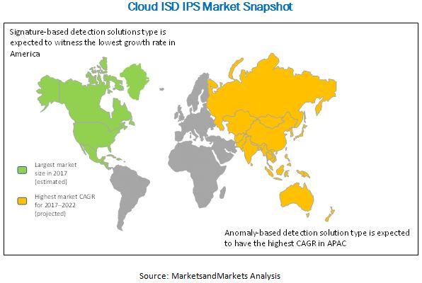 Cloud IDS IPS Market
