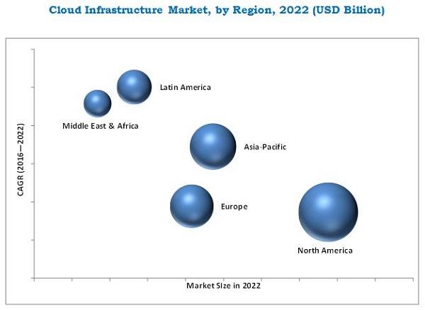 Cloud Infrastructure Market