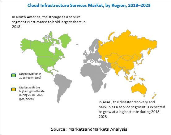 Cloud Infrastructure Services Market