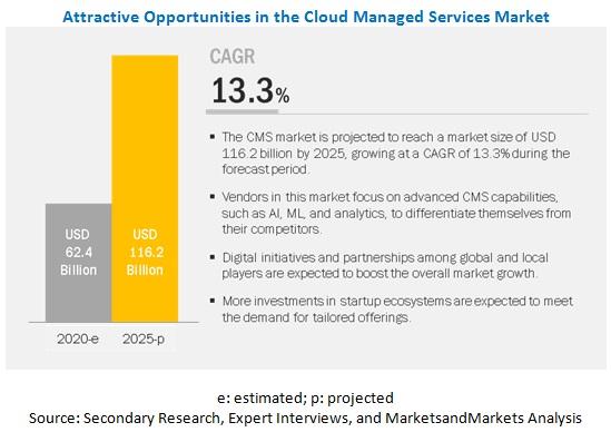 Cloud Managed Services Market