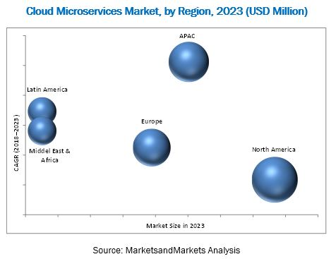 Cloud Microservices Market