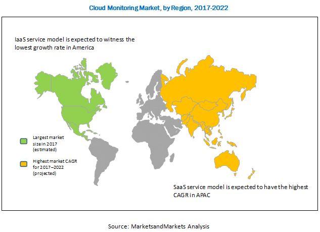 Cloud Monitoring Market