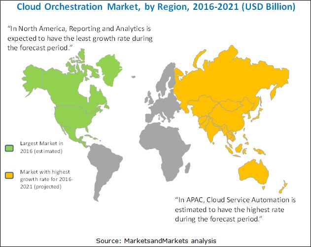 Cloud Orchestration Market
