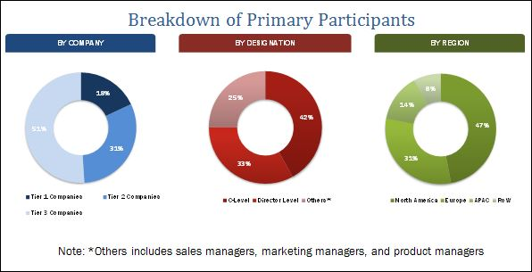Cloud Project Portfolio Management Market