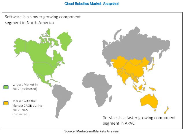 Cloud Robotics Market