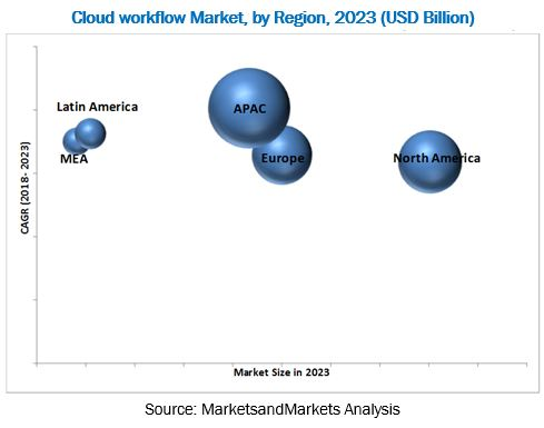 Cloud Workflow Market