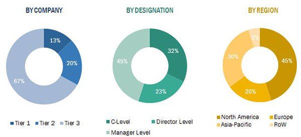 CMOS Image Sensor Market