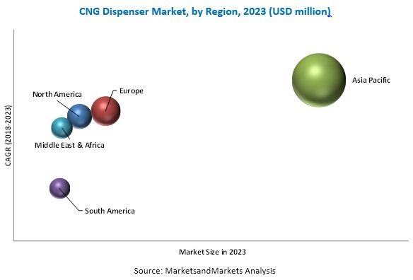 CNG Dispenser Market