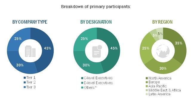 Coagulation Analyzers Market - Primary Participants