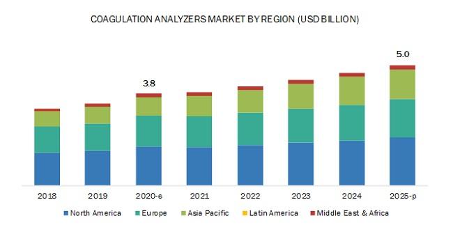 Coagulation Analyzers Market - By Region