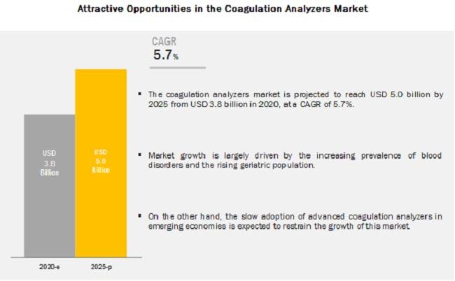 Coagulation Analyzers Market - Attractive Opportunities