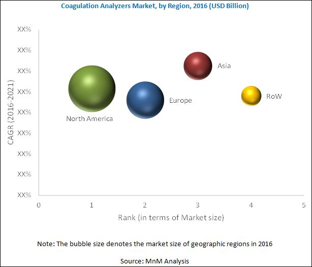 Coagulation/Hemostasis Analyzer Market