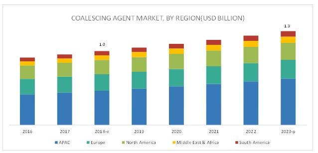 Coalescing Agent Market