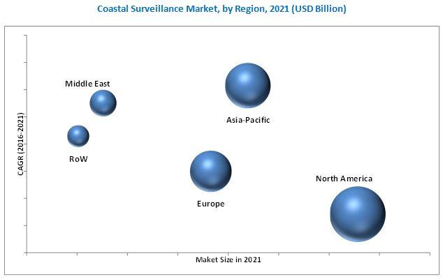 Coastal Surveillance Market