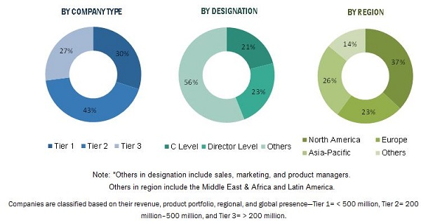 Coating Additives Market by Function & Application - Global