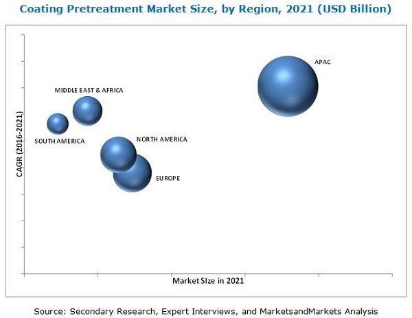 Coating Pretreatment Market